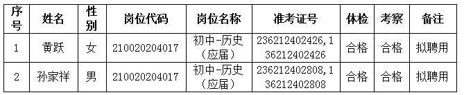 2021年赣州市章贡区初中、幼儿园教师招聘递补拟聘用人员公示